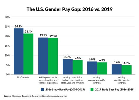 What You Need to Know About the Gender Pay Gap in 2019