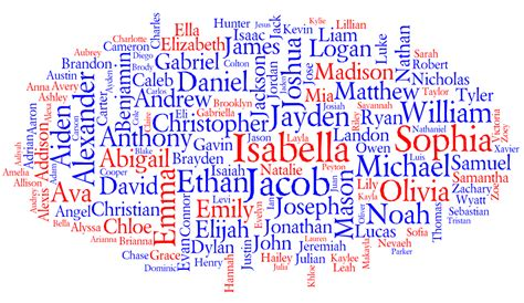 Popular Names in the United States 2010 - Behind the Name