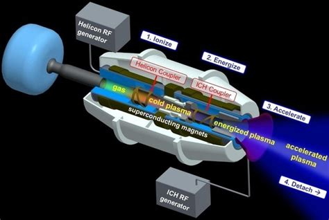 Can an aircraft be powered by electric (plasma/ion
